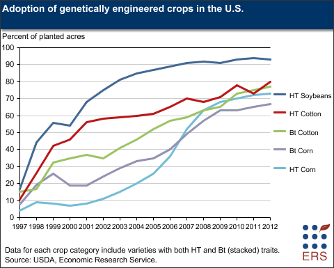 Adoption of genetically engineered crops in the u s